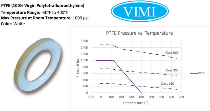 Biểu đồ nhiệt độ áp suất đệm PTFE