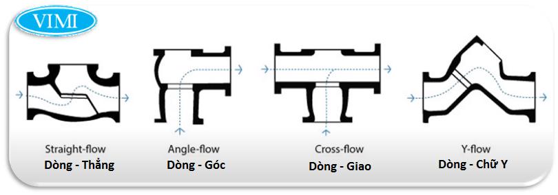 Các kiểu dòng chảy trong van cầu