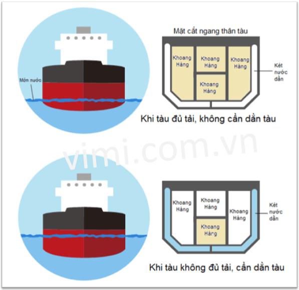 Ứng dụng của van bướm tàu thủy trong hệ thống nước dằn tàu