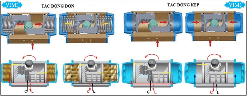 Cấu tạo của bộ truyền động kép van điều khiển khí nén