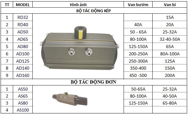 Chọn model của bộ truyền động, phù hợp với kích thước của van