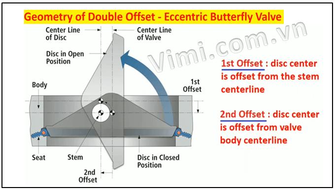 Van bướm lệch tâm kép là gì
