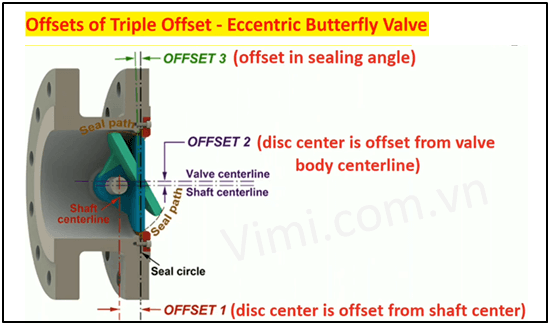 Van bướm lệch tâm ba là gì