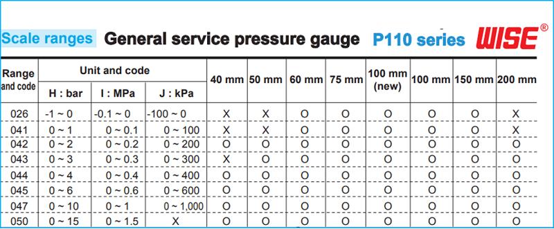 Đồng hồ áp suất P110 wise hàn quốc 11