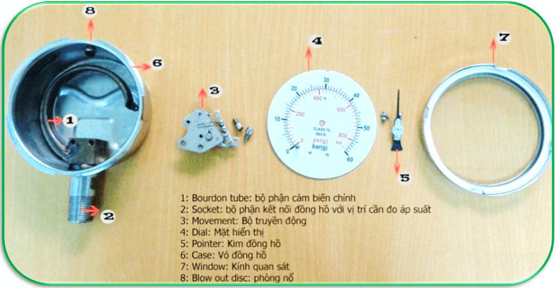 Cấu tạo của đồng hồ đo áp suất Wise