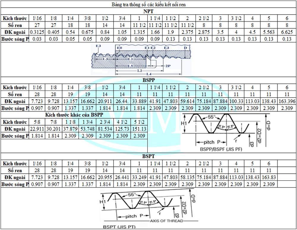 Tiêu chuẩn kết nối van 15
