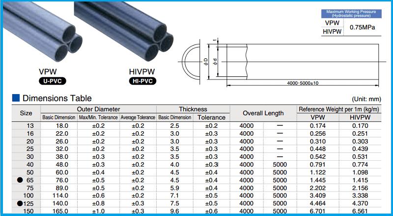 Bảng quy đổi kích thước đường ống nhựa nhập khẩu 02