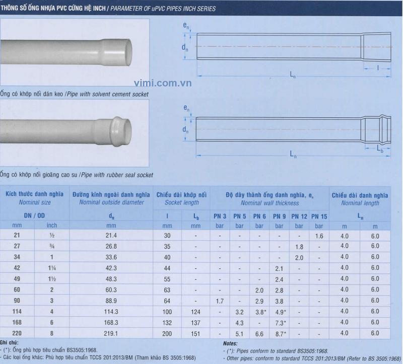 Bảng quy đổi kích thước ống sx trong nước 02