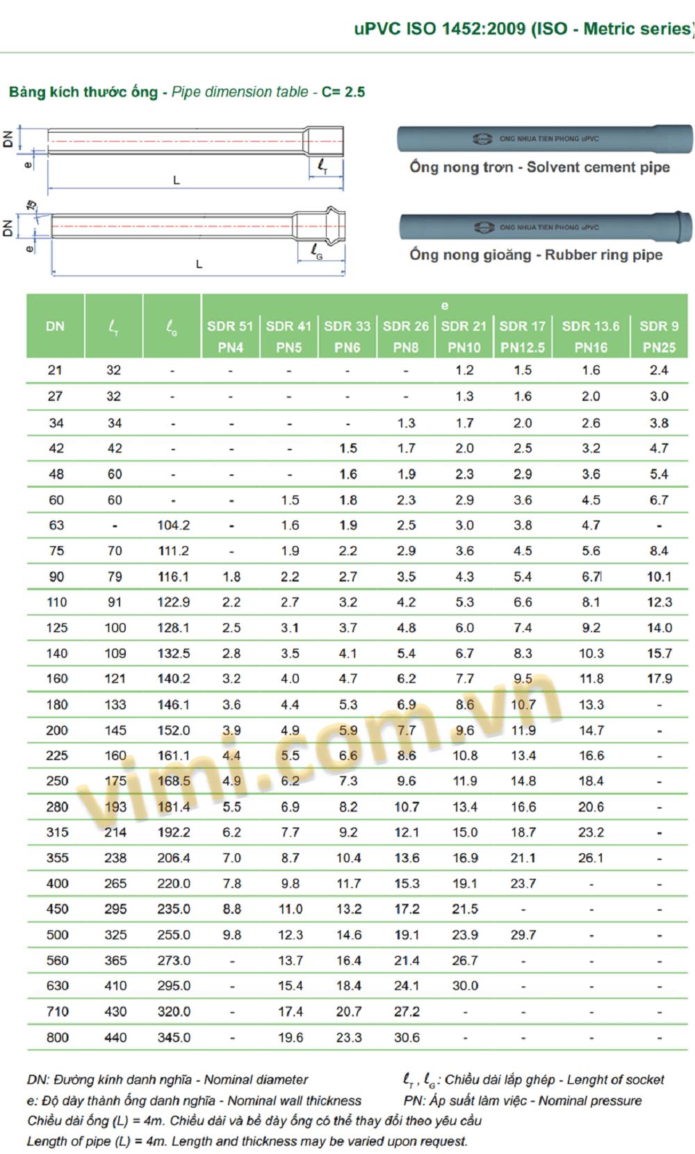 bảng quy đổi kích thước đường ống nhựa quốc nội 33