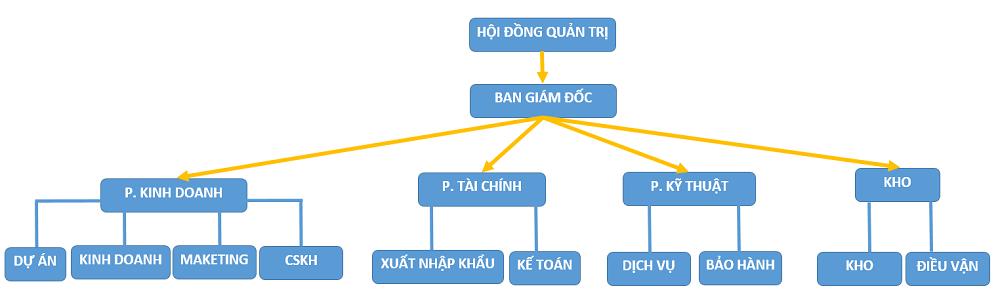 sơ đồ tổ chức công ty cổ phần kỹ thuật vimi