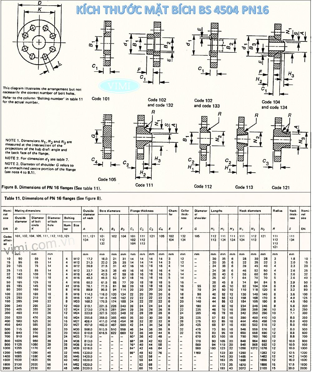 Bảng kích thước mặt bích BS4504 - PN16