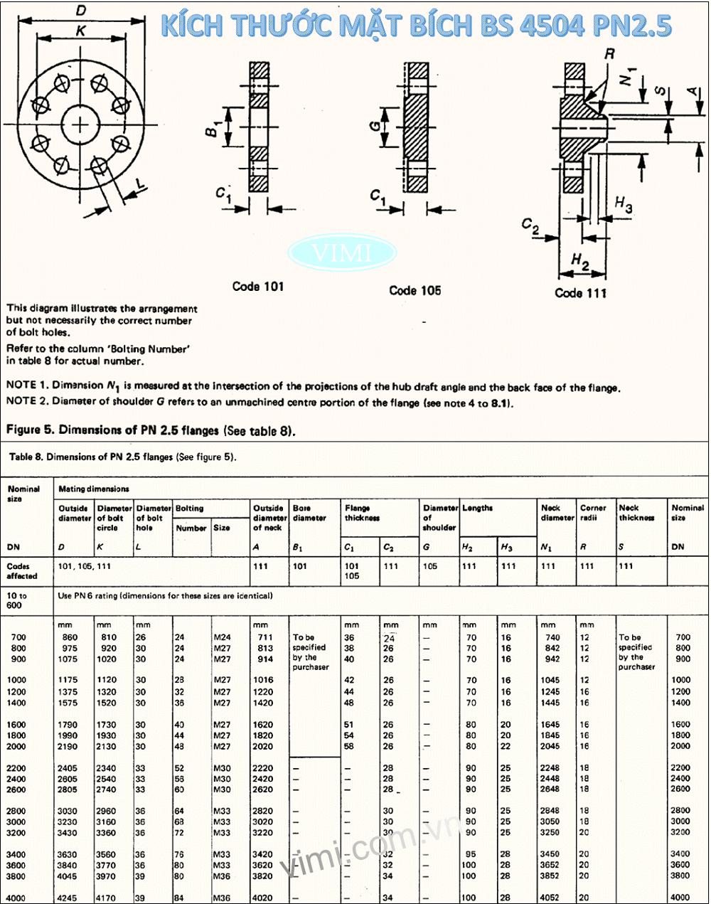 Bảng kích thước mặt bích BS4504 - PN2.5