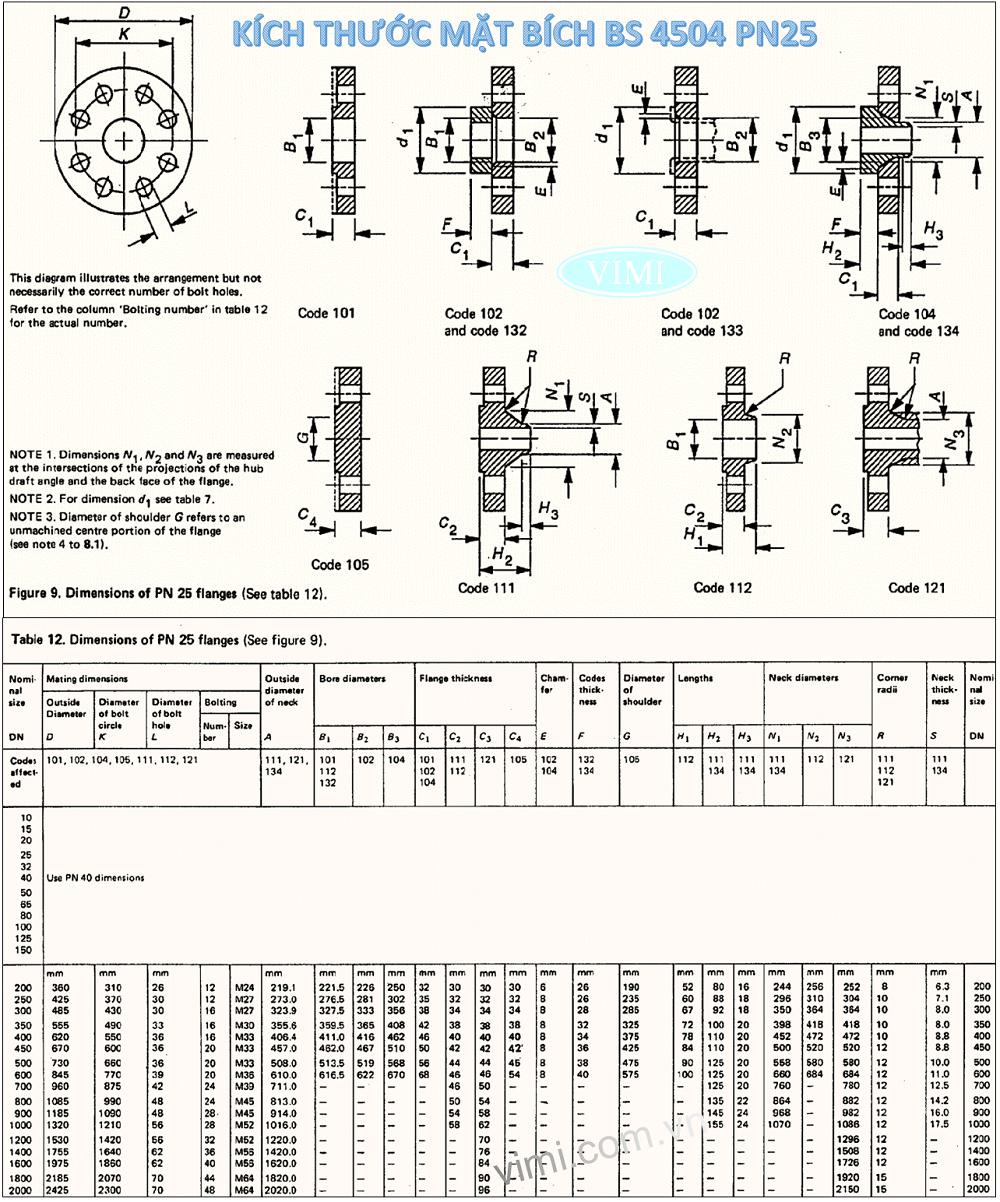 Bảng kích thước mặt bích BS4504 - PN25