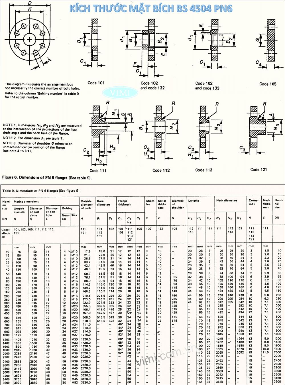 Bảng kích thước mặt bích BS4504 - PN6