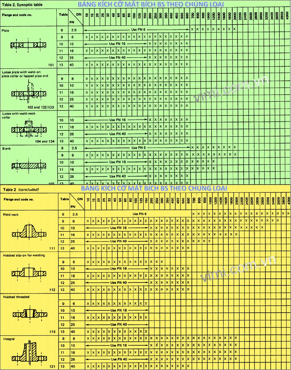 Bảng kích thước mặt bích BS theo chủng loại