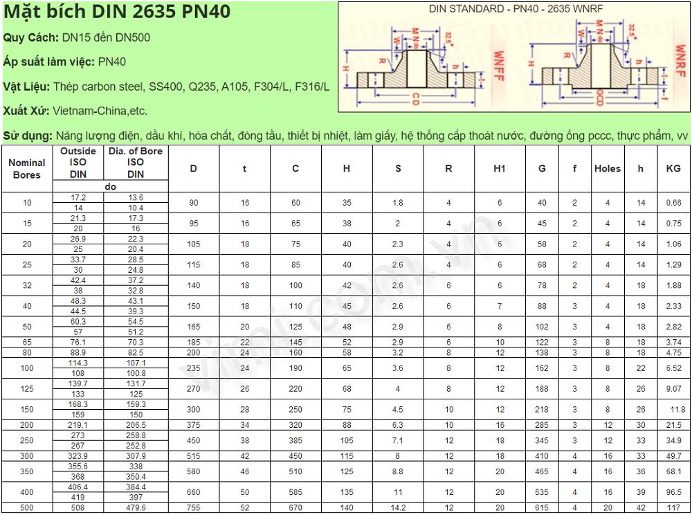 Bảng kích thước mặt bích DIN 2635 - PN40