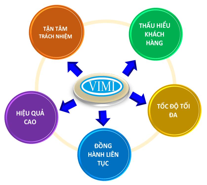 tiêu chí làm việc công ty cổ phần kỹ thuật vimi