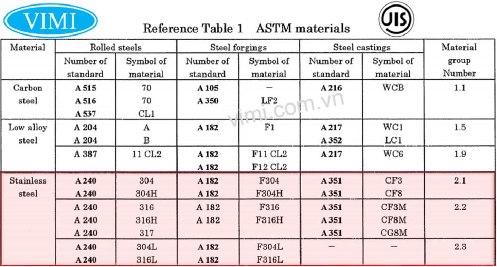 vật liệu chế tạo mặt bích jis inox