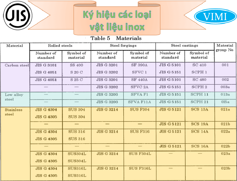 Mặt bích JIS inox 16K -3