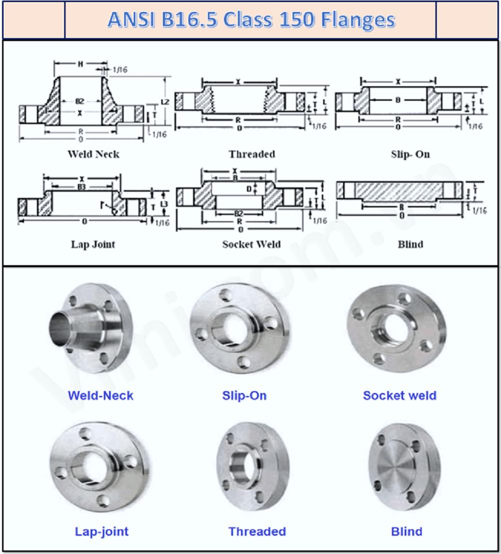 Mặt bích inox ANSI 150 - Hình dạng