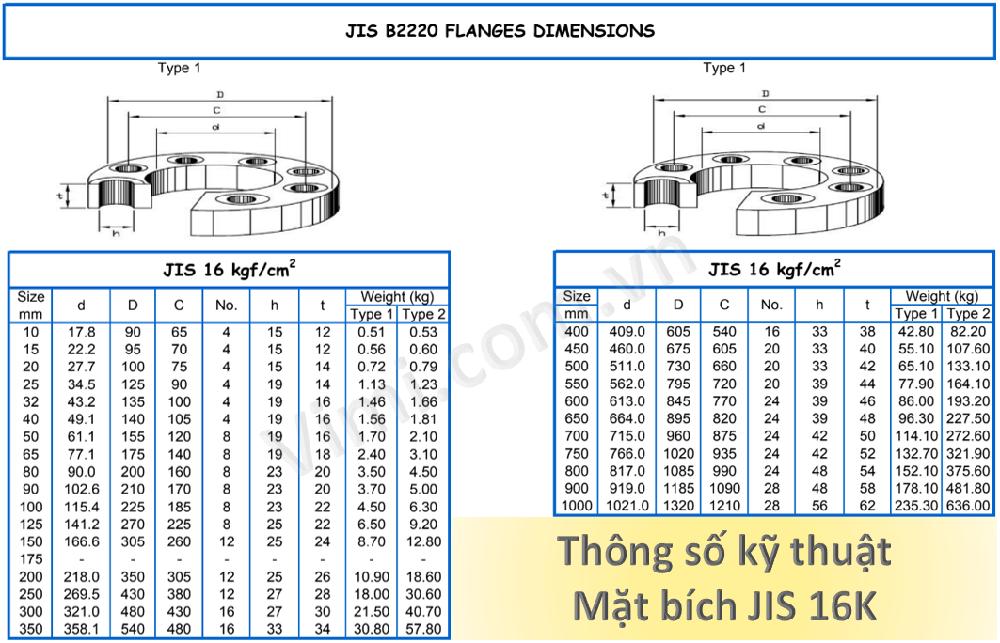 Thông số kỹ thuật Mặt bích JIS 16K
