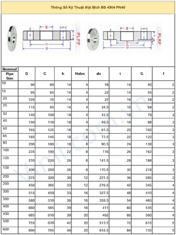 Thông số kỹ thuật mặt bích BS - PN40
