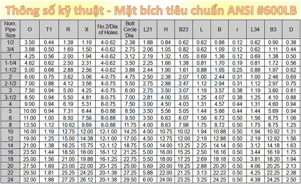 Thông số mặt bích ANSI #600LB