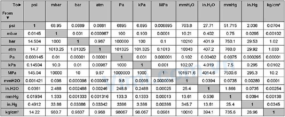 Bảng quy đổi áp suất là gì