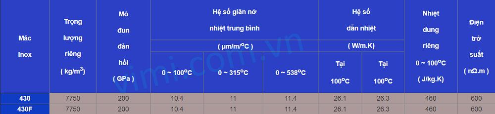 Tính chất vật lý của inox 430 là gì