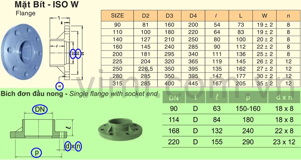 Thông số quan trọng của bích nhựa uPVC