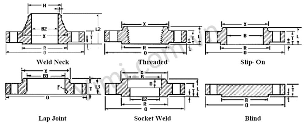 Tiêu chuẩn mặt bích ANSI là gì 8