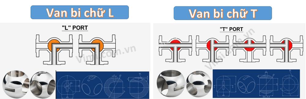 van bi inox nối ren điều khiển khí nén haitima 1