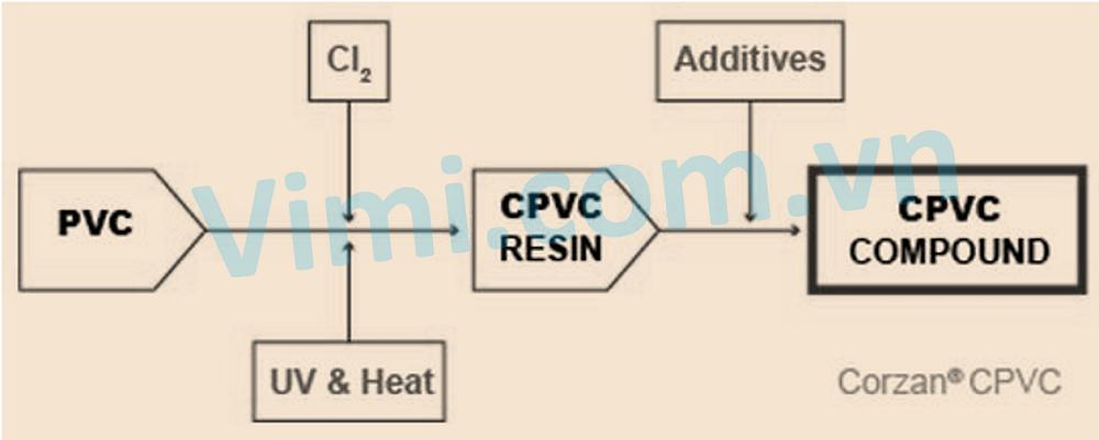 Nhựa CPVC là gì 03