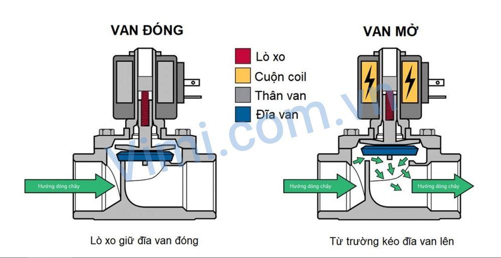 Van điện từ 220V có hai dạng thường đóng và thường mở