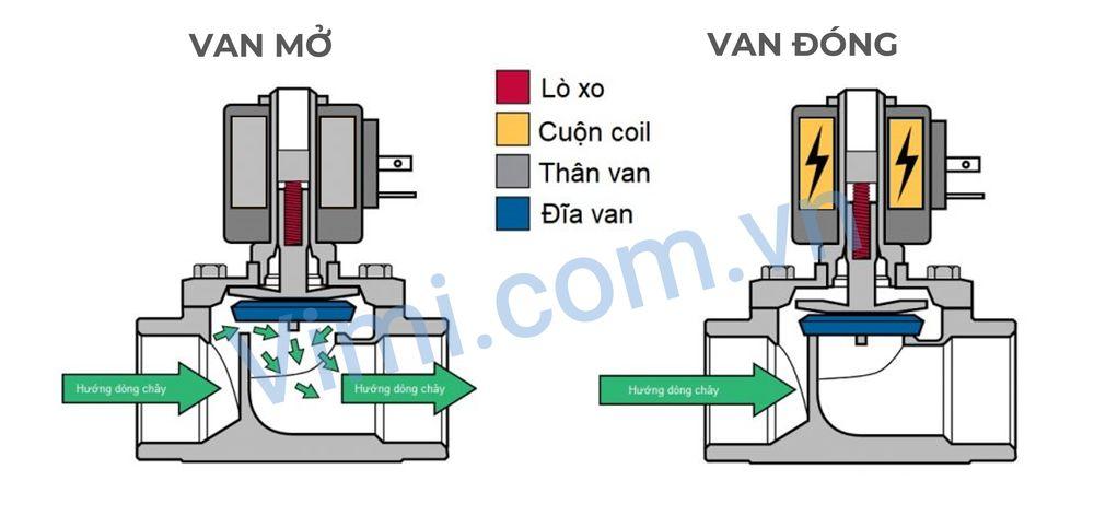 Van điện từ 24V là dạng van thường đóng hoặc thường mở